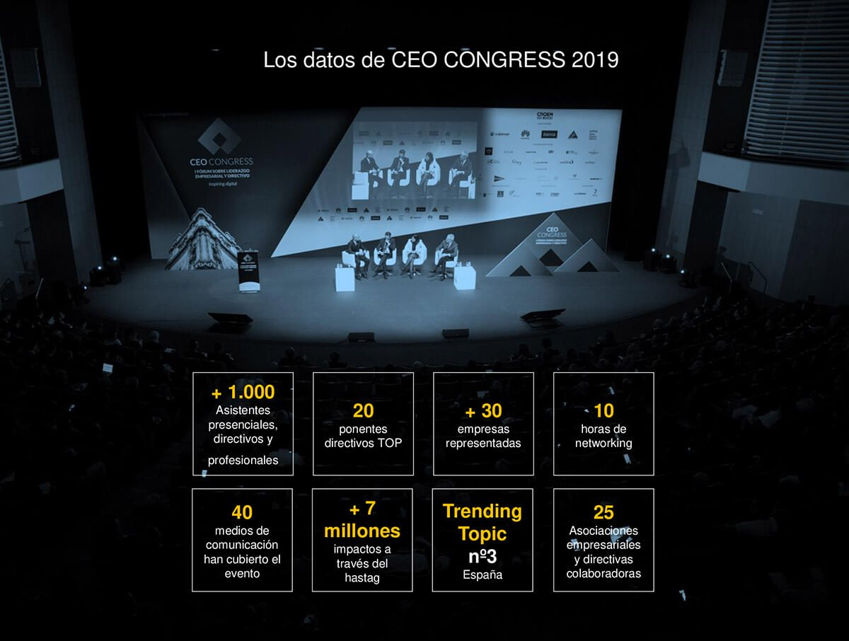 Datos de CEO Congress